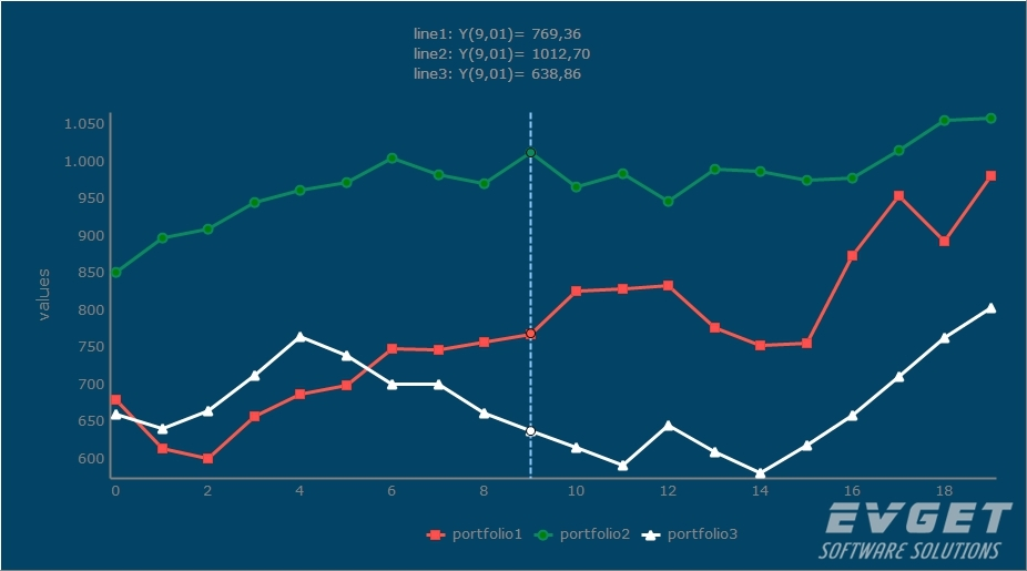 TeeChart Pro VCL/FMX界面预览:Line Chart