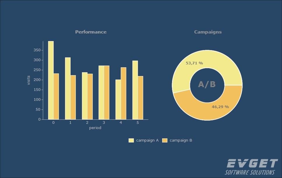 TeeChart Pro VCL/FMX界面预览:Bar Pie Chart
