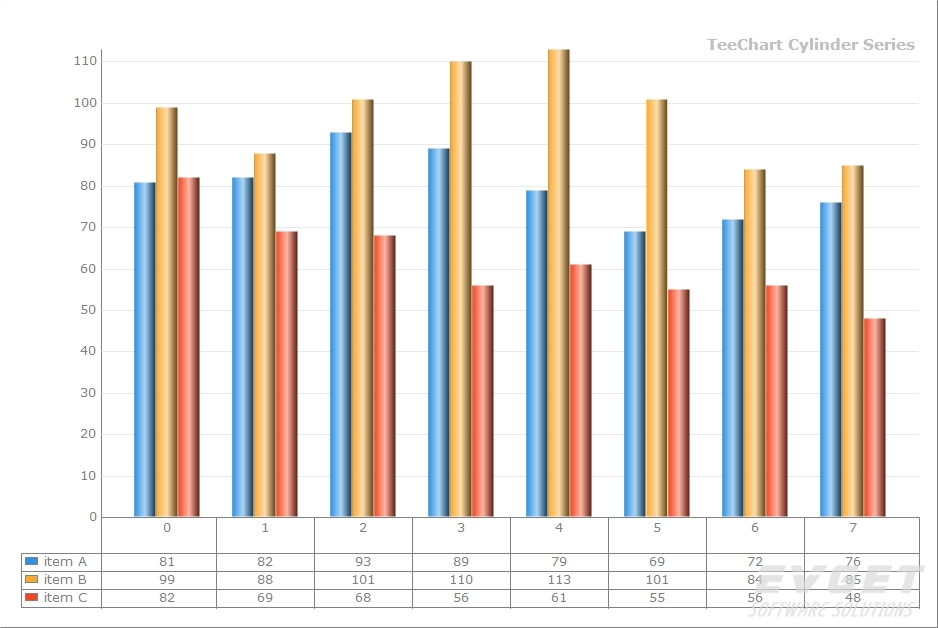 TeeChart Pro VCL/FMX界面预览:Cylinder Chart grid