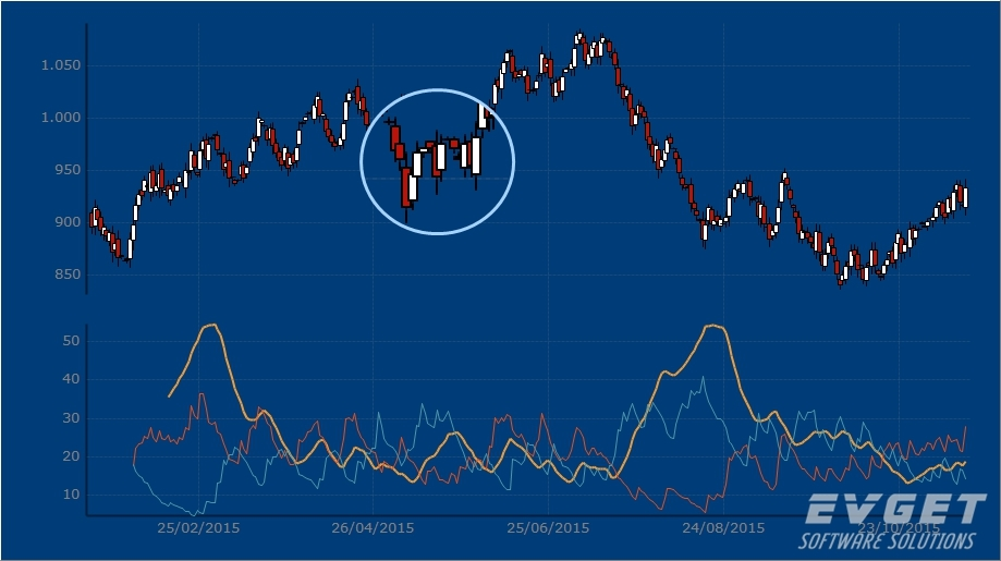 TeeChart Pro VCL/FMX界面预览:ADX Chart