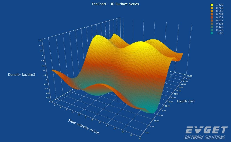 TeeChart Pro VCL/FMX界面预览:3D Surface Chart