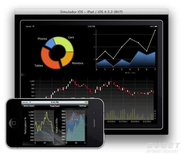 TeeChart for Xamarin.iOS界面预览:Screen Shot