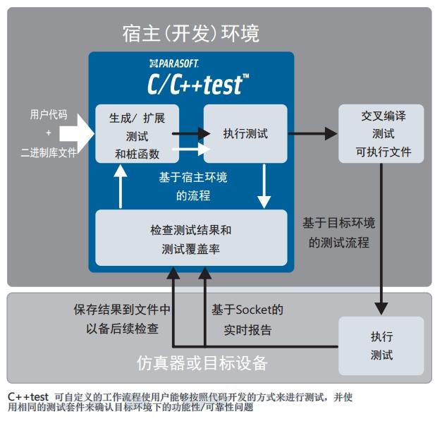 Parasoft C/C++test界面预览:宿主(开发环境)