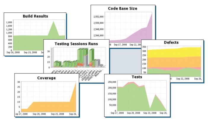 Parasoft C/C++test界面预览:仪表板跟踪指标