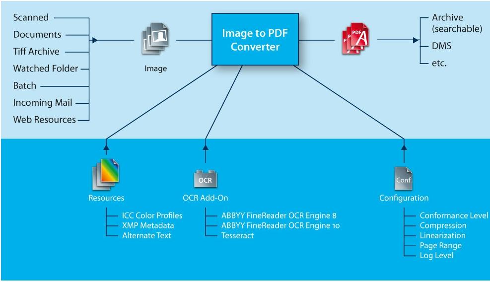 convert image to pdf c