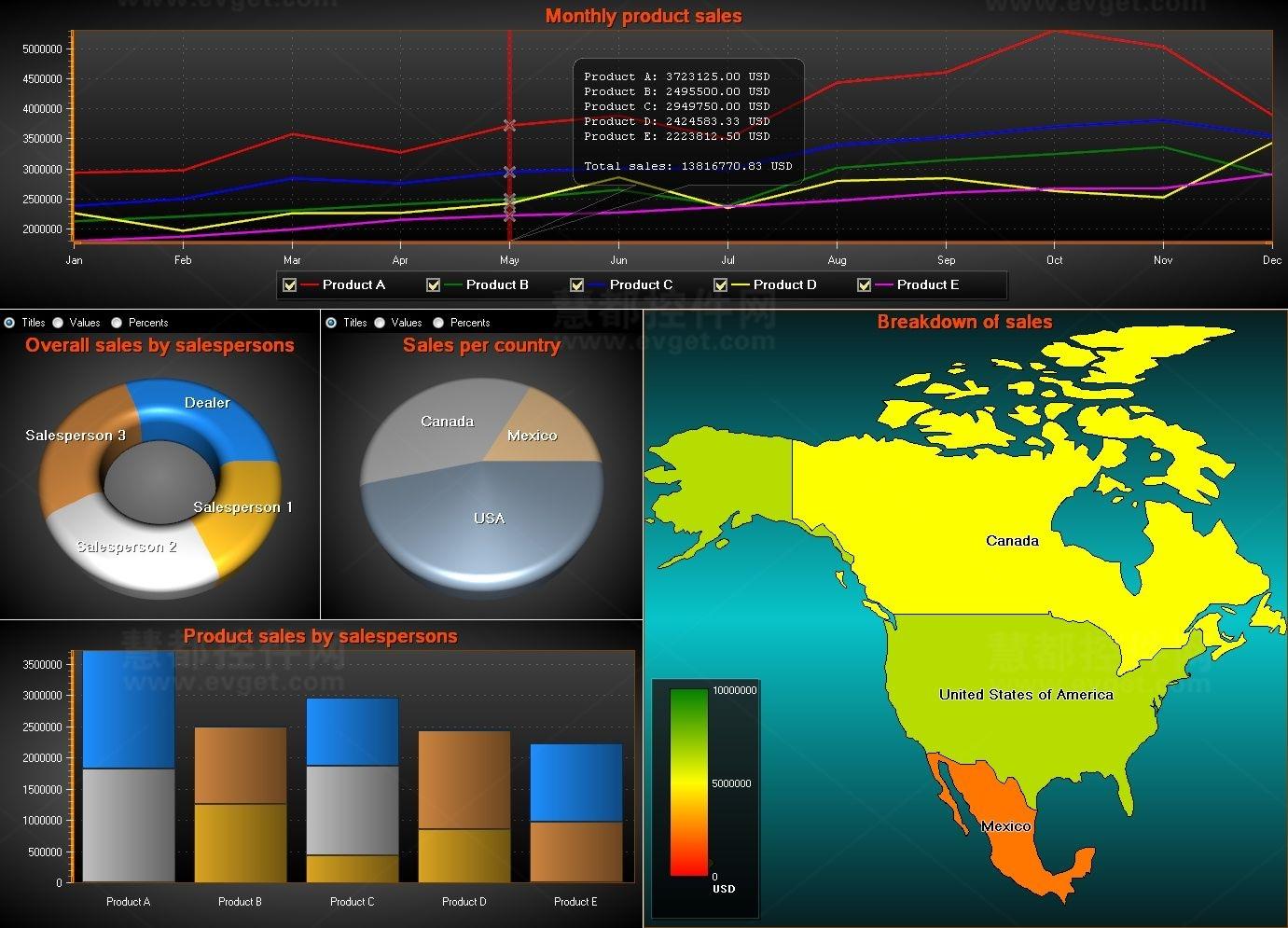 LightningChart Ultimate SDK界面预览: