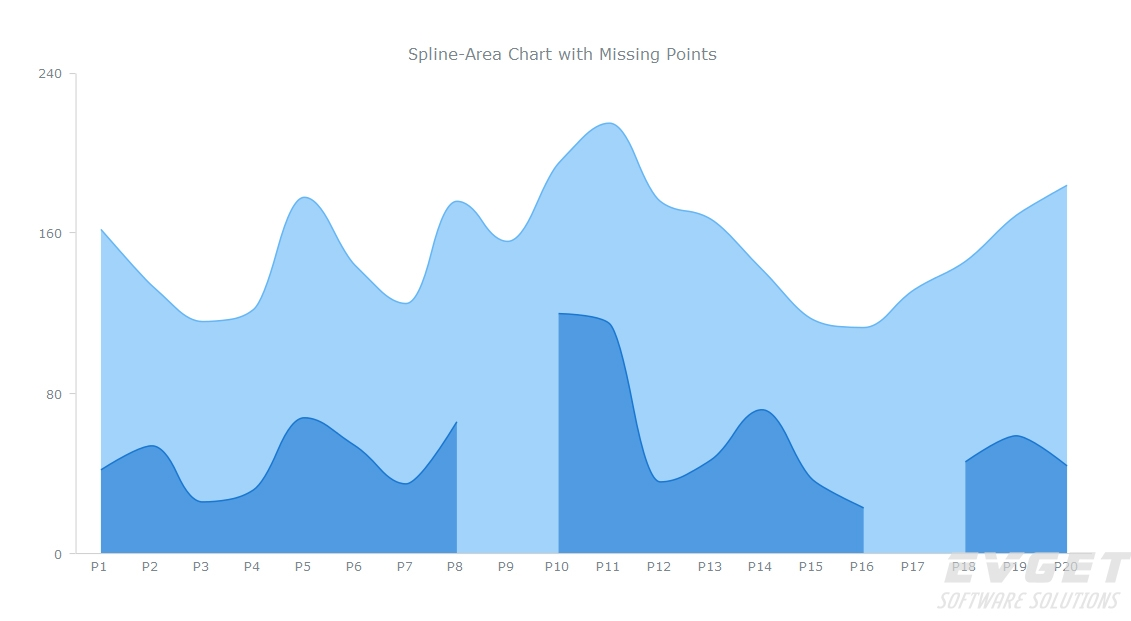 Spline-Area Charts with Missing Point