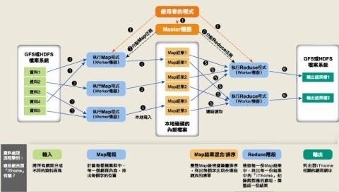 MapReduce界面预览: