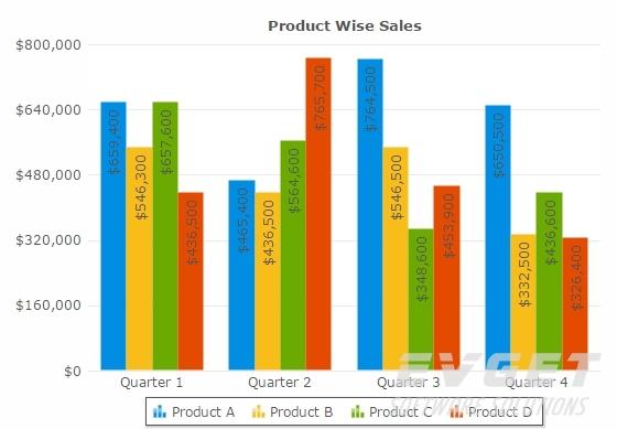 FusionCharts Suite XT界面预览:Client-Side Data Update