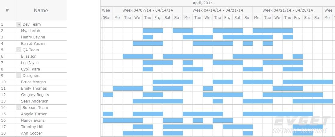 Resource Chart Editing