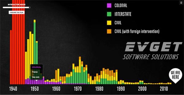 2015年数据可视化十佳项目