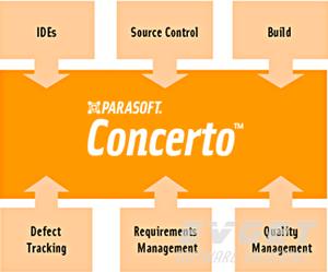 Parasoft测试解决方案:嵌入式开发测试