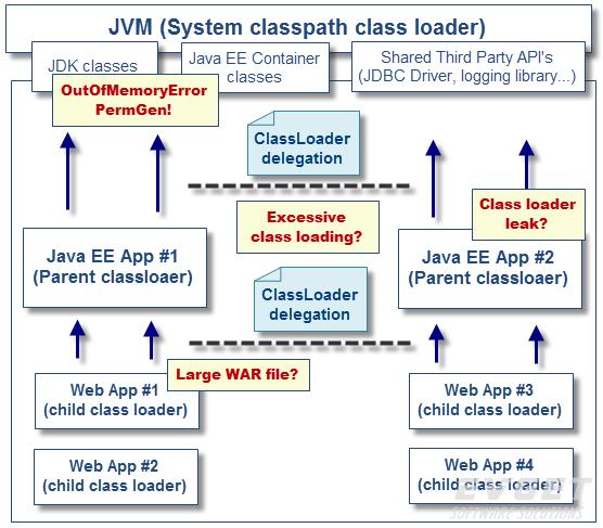 Java性能优化全攻略