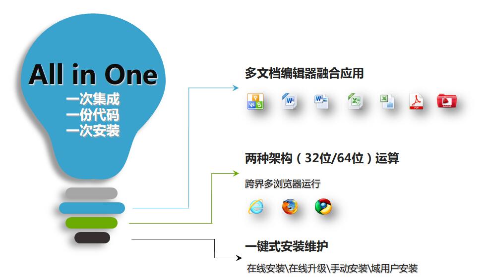 iWebOffice2015