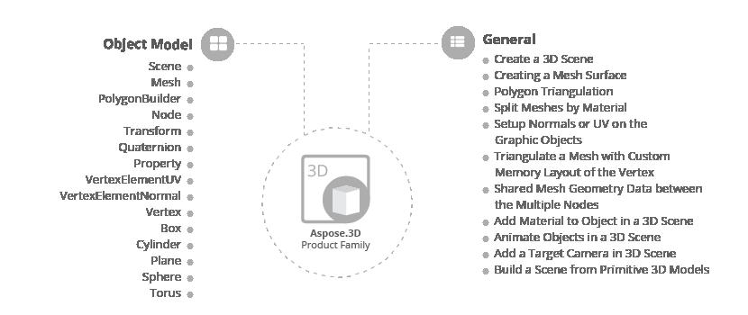 Aspose.3D