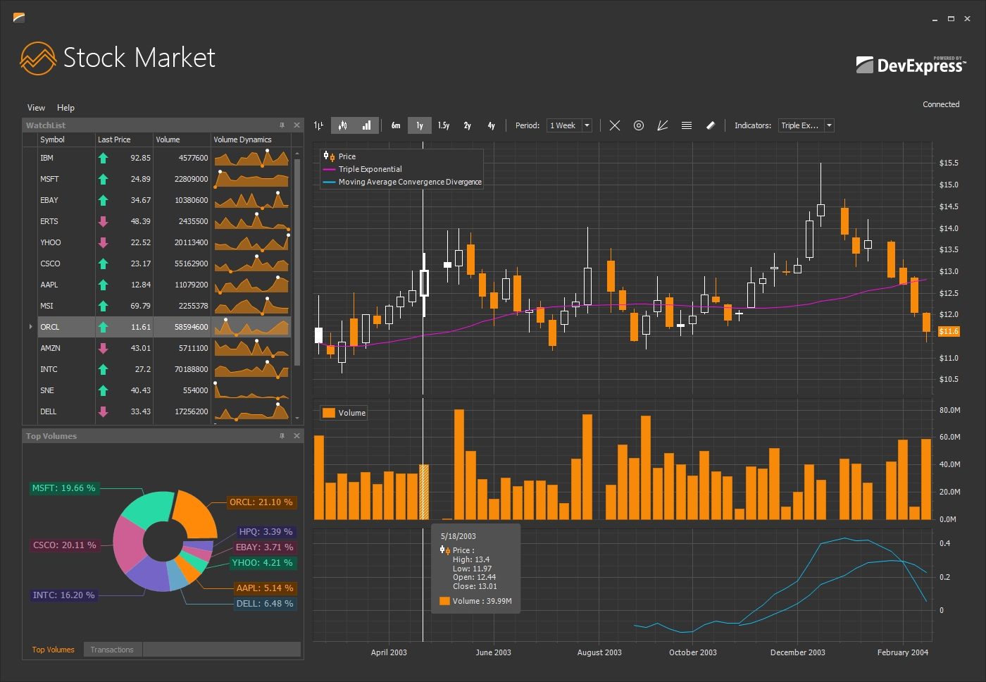 DevExpress Winforms Controls界面预览:winforms-charts-stock-market