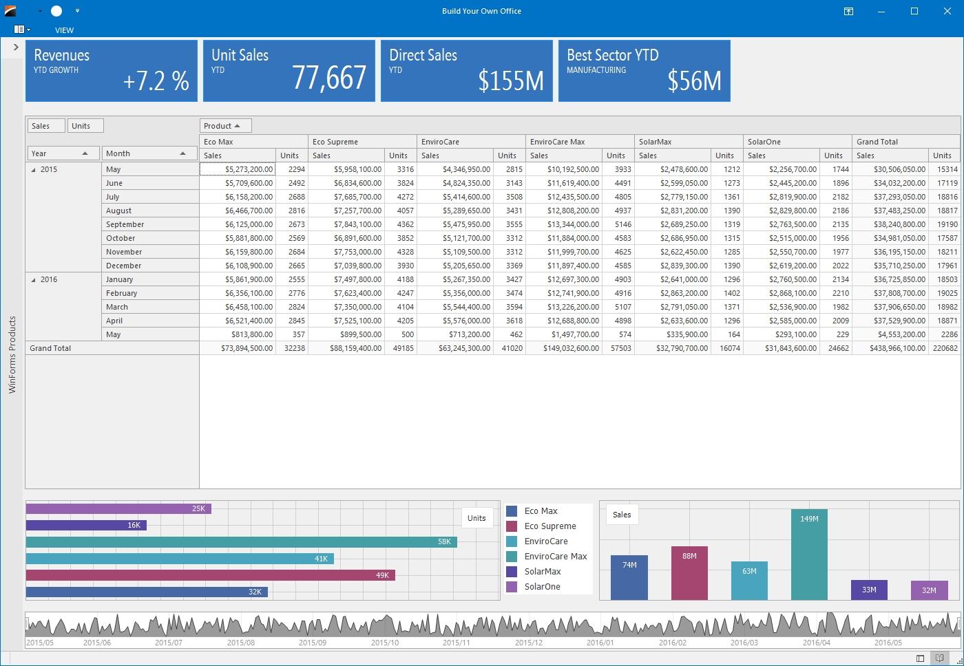 DevExpress Winforms Controls界面预览:winforms-pivot-grid-control