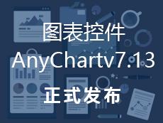 【重要更新】图表控件AnyChart v7.13.0发布,开放源代码并可在facebook/twitter等社交网络共享