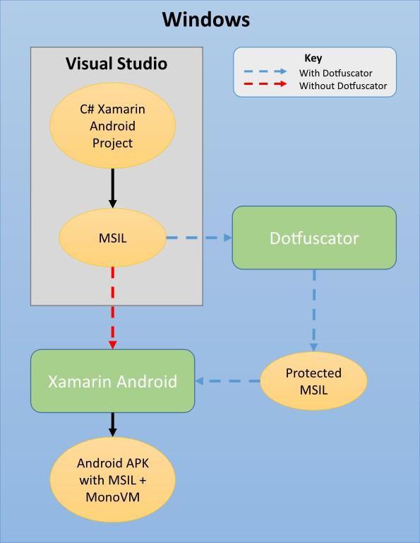 xamarin-android-build-diagram.jpg