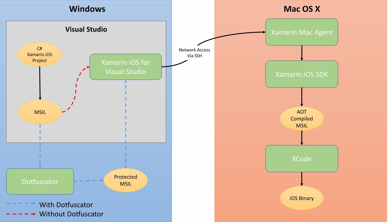 xamarin-ios-build-diagram.jpg
