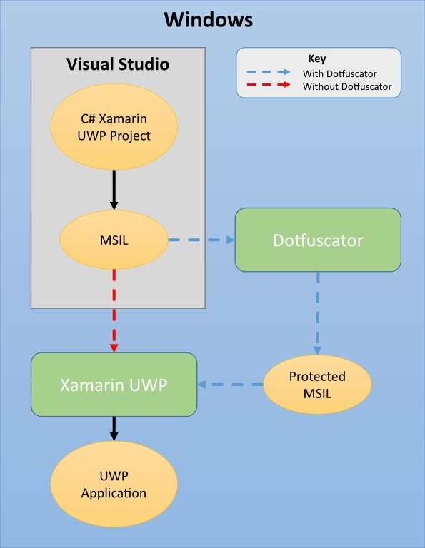 xamarin-uwp-build-diagram.jpg