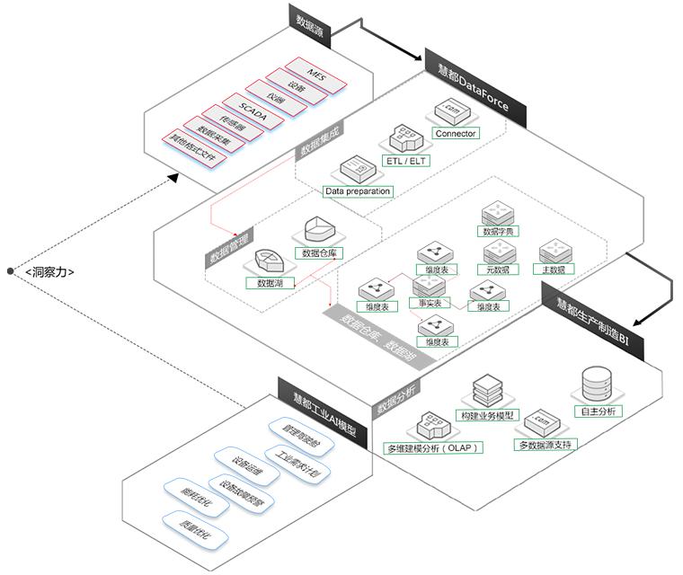 慧都工业大数据架构图