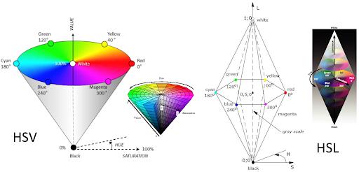 图像处理101教程:色彩空间转换
