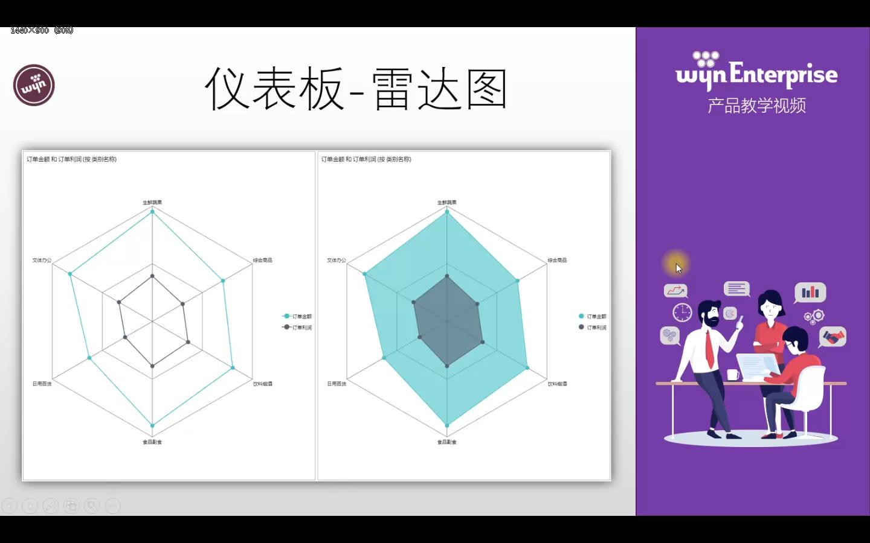Wyn Enterprise视频教程:雷达折线图和雷达面积图使用详解