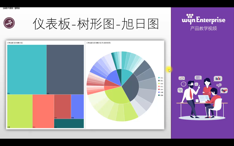 Wyn Enterprise视频教程:树形图和旭日图使用详解