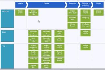 PMBOK 工作流程管理