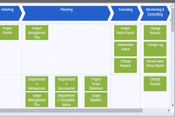 如何使用 PMBOK 流程模板 (Just-in-Time 流程图)