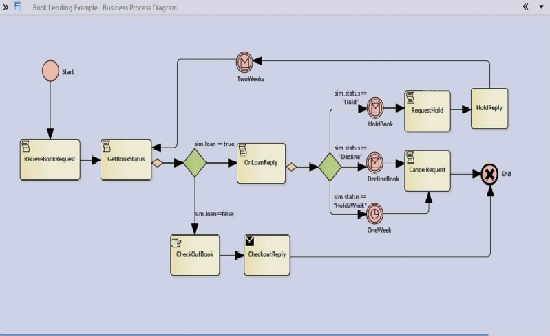 Enterprise Architect视频教程:介绍Enterprise Architect的功能区