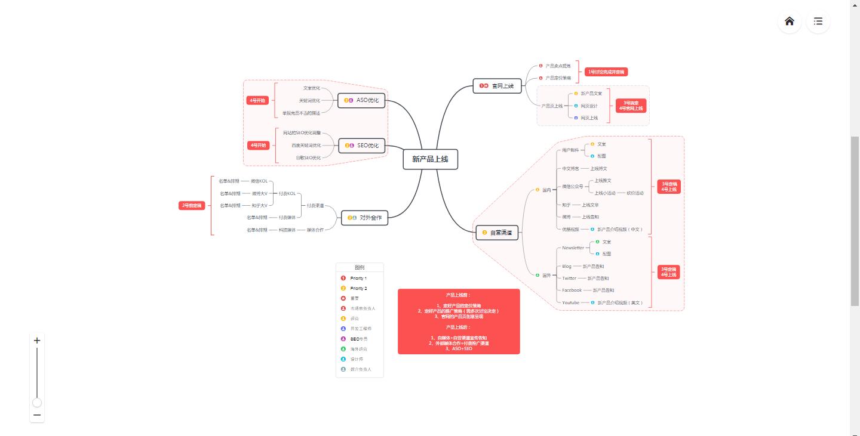 思维导图XMind示例模板:新产品上线执行