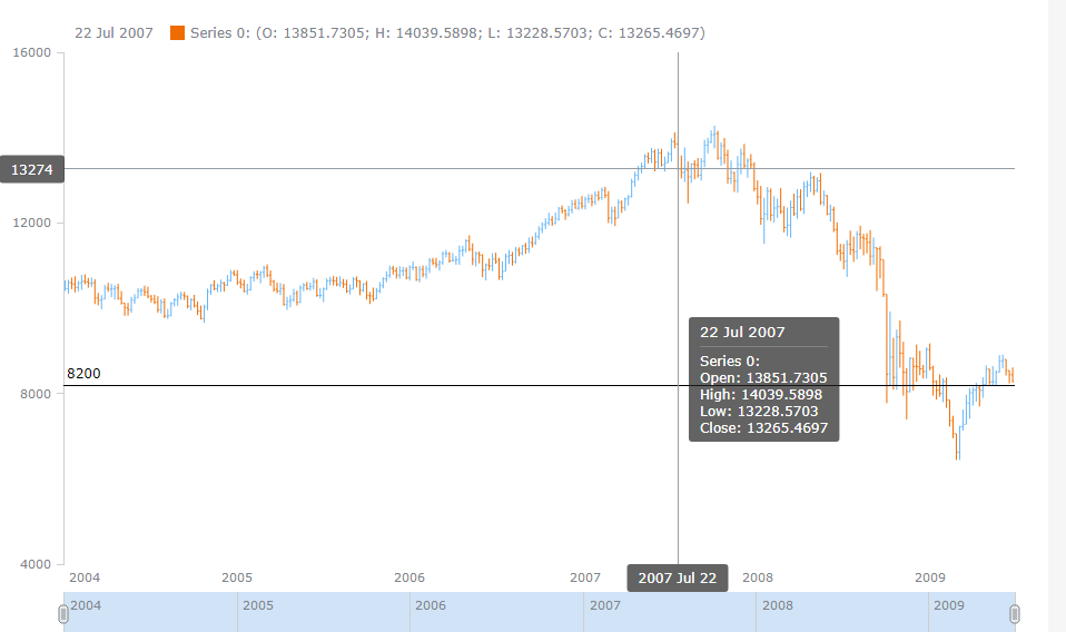 AnyChart教程:当前价格指标与JavaScript股票图表中的自定义价值和规模计算