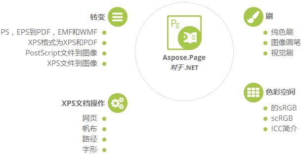 Aspose.Page总体特性