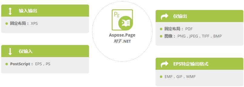 Aspose.Page支持处理文件格式