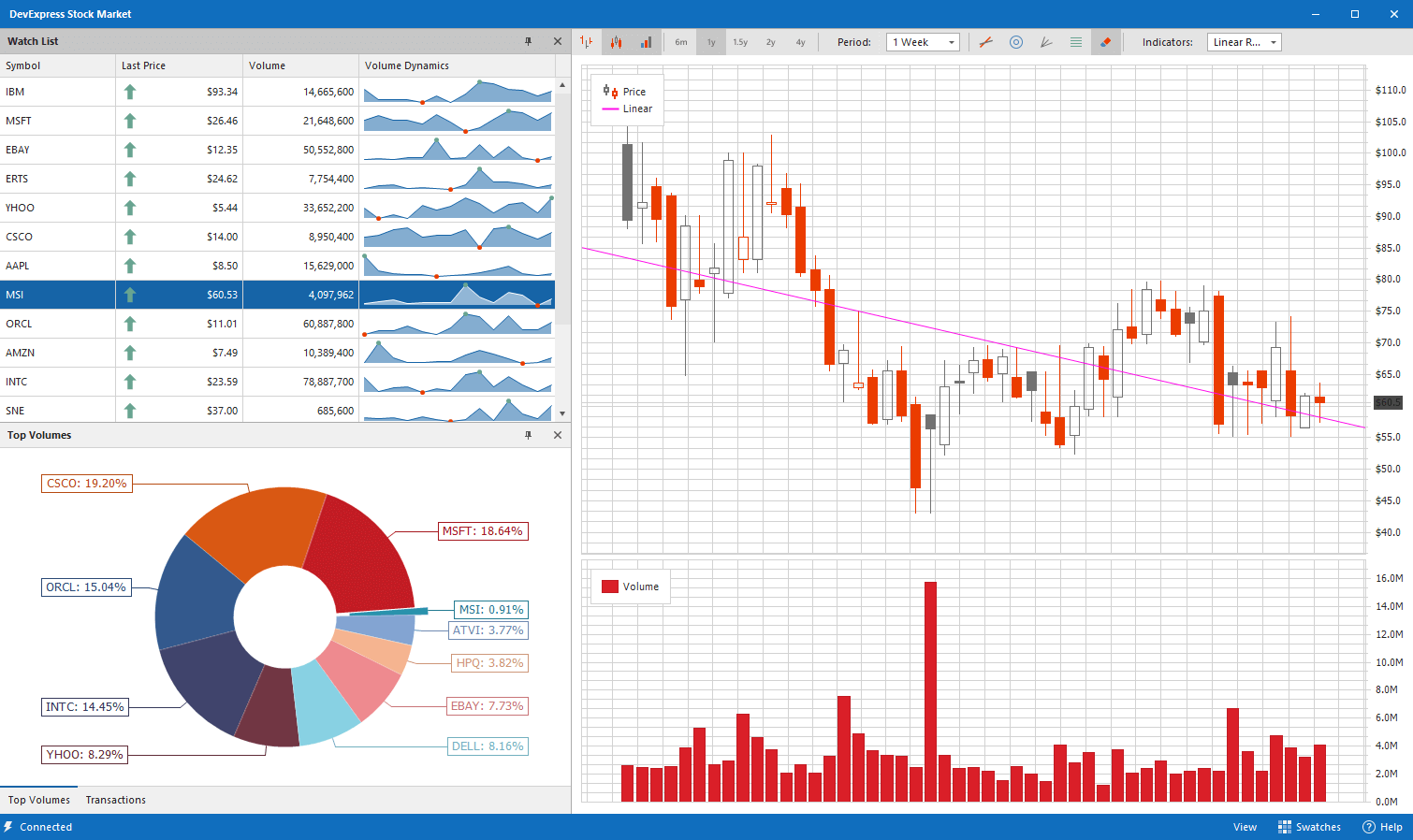 DevExpress WinForms Subscription预览:WinForms Analytics Charting tablet light hd
