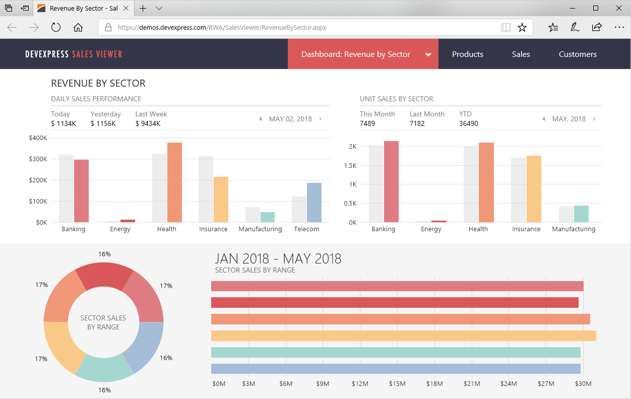 DevExpress ASP.NET Controls预览:web-sales-dashboard-app