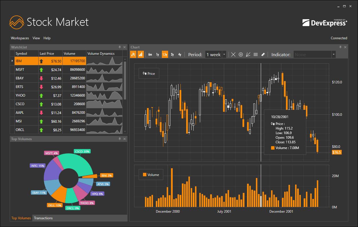 DevExpress WPF Subscription预览:wpf analytics stock market desktop hd