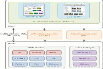 文件批量上传工具Aurigma Upload Suite教程:ActiveX / Java上传器如何工作
