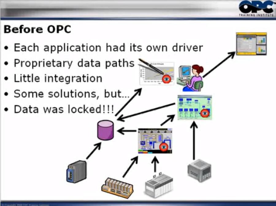 OPC Server视频教程:什么是OPC?——OPC的概述
