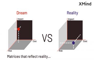 如何紧凑展示多对多对象间的关系?XMind矩阵图轻松搞定!