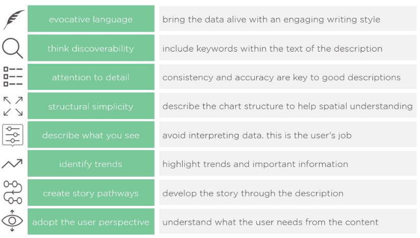 开源图表库Highcharts教程:如何编写交互式图表的可访问描述