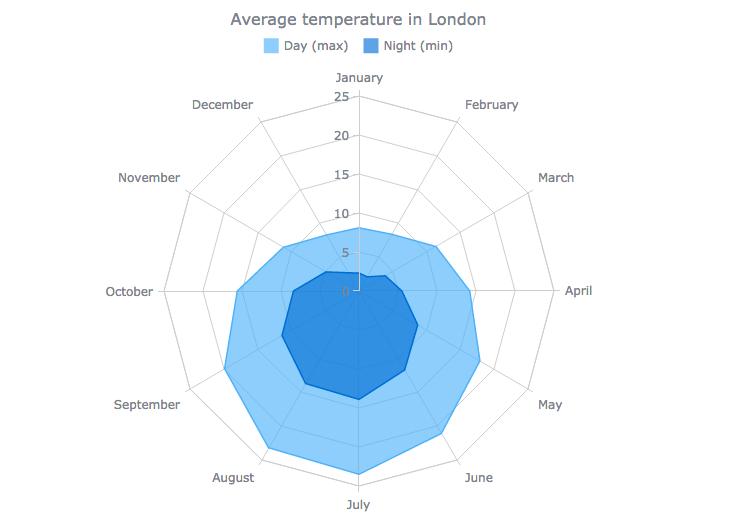 AnyChart|选择正确的数据可视化图表类型(一):数据比较