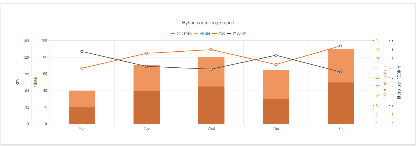 Kendo UI Bar Charts示例八:多轴