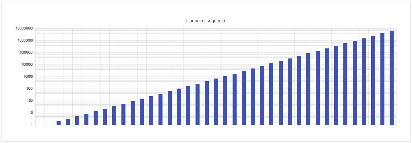 Kendo UI Bar Charts示例七:对数轴