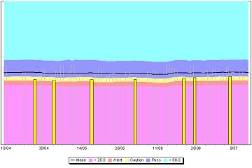 Romteck实例-Teechart图表如何简单显示人体健康评估数据