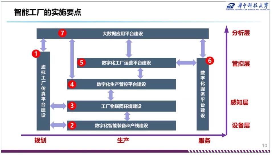 智能工厂的内涵和实施要点(上)