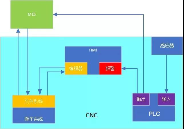 汽车行业MES系统