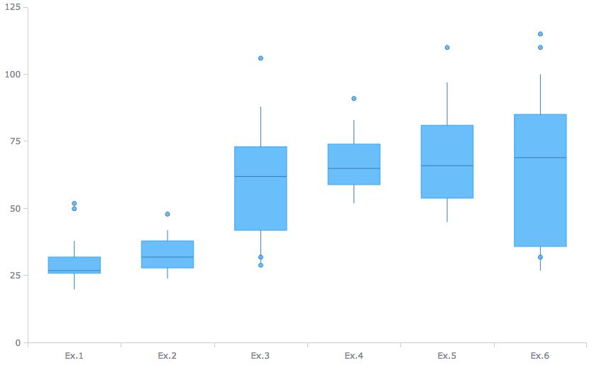 AnyChart|选择正确的数据可视化图表类型(四):数据分发